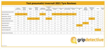 test pneumatici invernali 2021